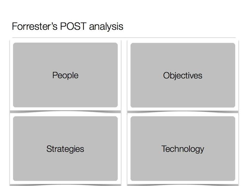 POST analysis.001